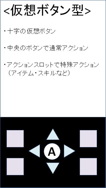 スマホゲームのUI1 仮想ボタン型